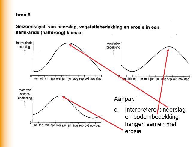 Aanpak: c.Interpreteren: neerslag en bodembedekking hangen samen met erosie