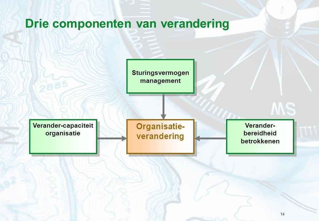 14 Drie componenten van verandering Organisatie- verandering Sturingsvermogen management Sturingsvermogen management Verander-capaciteit organisatie V