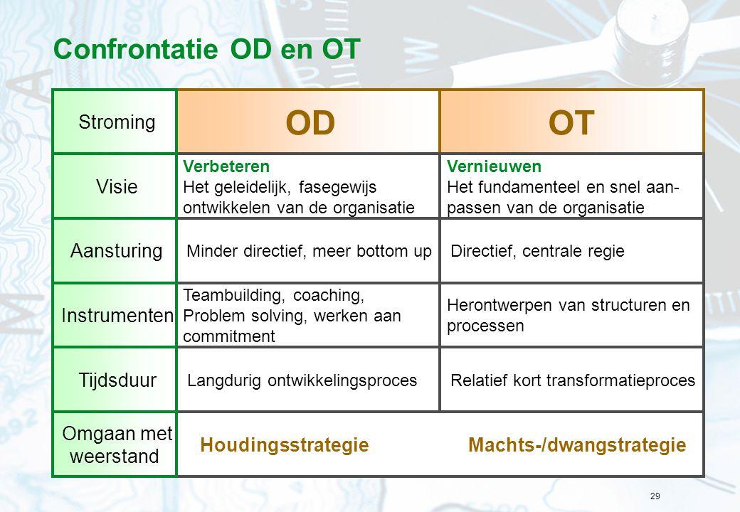 29 Confrontatie OD en OT OT OD Vernieuwen Het fundamenteel en snel aan- passen van de organisatie Verbeteren Het geleidelijk, fasegewijs ontwikkelen v