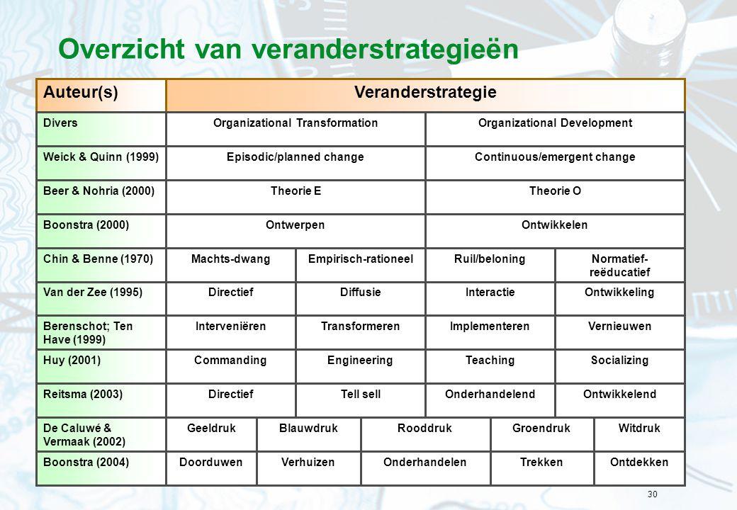 30 Overzicht van veranderstrategieën OnderhandelenTrekkenOntdekken VeranderstrategieAuteur(s) Organizational TransformationOrganizational Development