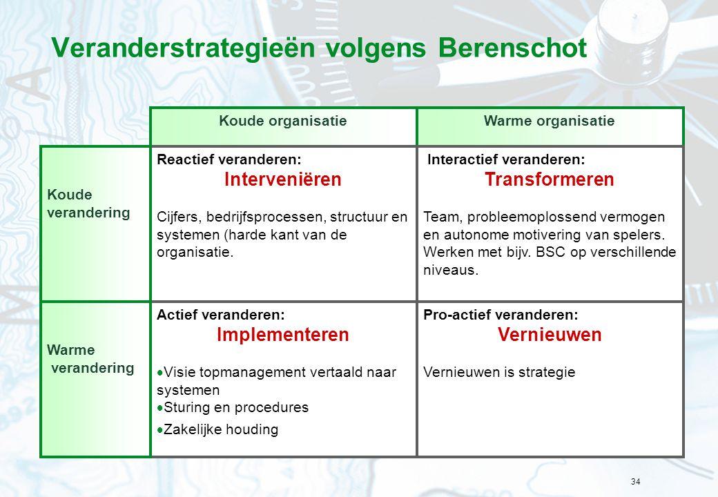 34 Veranderstrategieën volgens Berenschot Warme organisatieKoude organisatie Interactief veranderen: Transformeren Team, probleemoplossend vermogen en