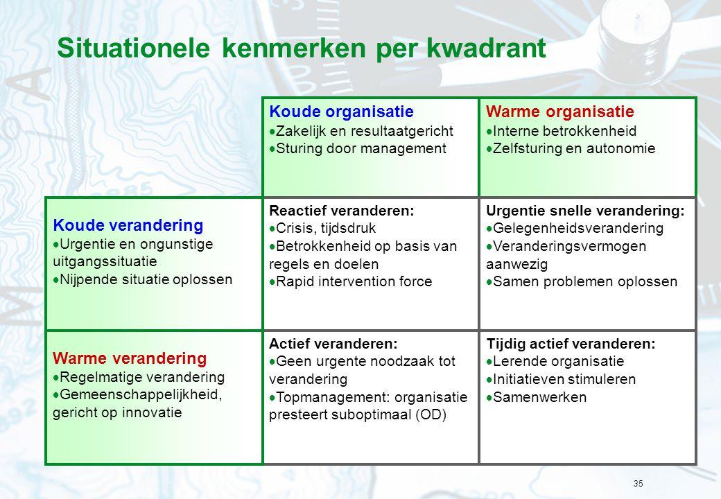 35 Situationele kenmerken per kwadrant Warme organisatie  Interne betrokkenheid  Zelfsturing en autonomie Koude organisatie  Zakelijk en resultaatg