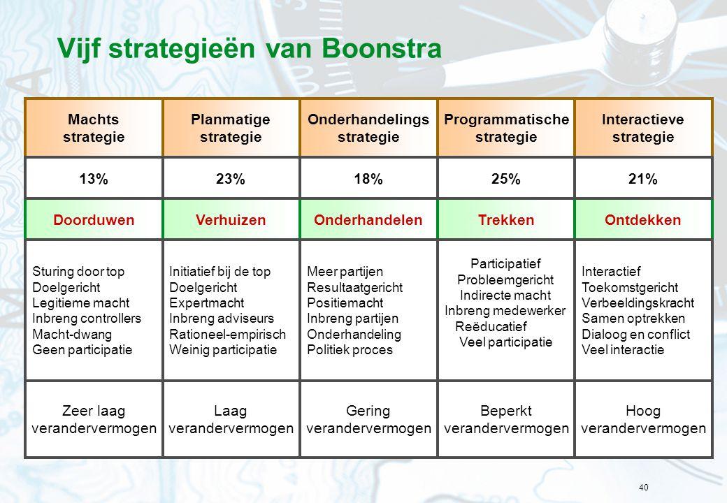 40 Vijf strategieën van Boonstra Planmatige strategie Onderhandelings strategie Programmatische strategie Interactieve strategie Machts strategie Verh