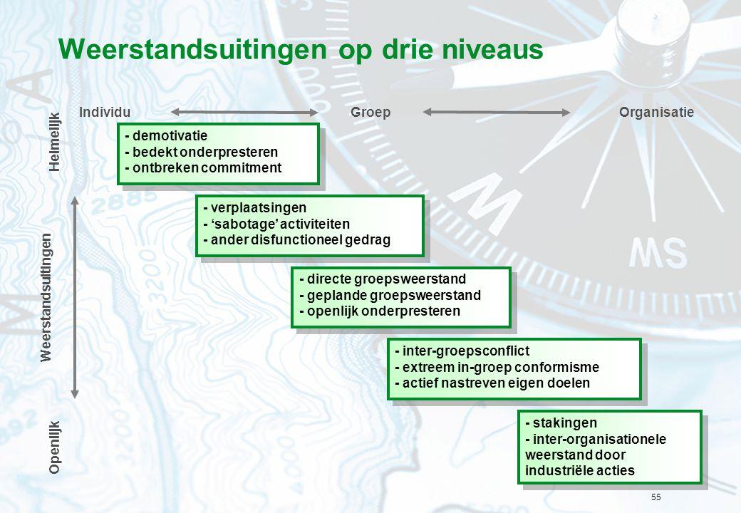 55 Weerstandsuitingen op drie niveaus - demotivatie - bedekt onderpresteren - ontbreken commitment - demotivatie - bedekt onderpresteren - ontbreken c