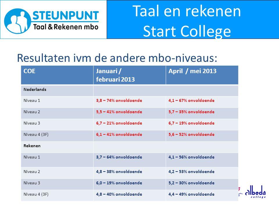 Taal en rekenen Start College Resultaten ivm de andere mbo-niveaus: COEJanuari / februari 2013 April / mei 2013 Nederlands Niveau 13,8 – 74% onvoldoende4,1 – 67% onvoldoende Niveau 25,5 – 41% onvoldoende5,7 – 35% onvoldoende Niveau 36,7 – 21% onvoldoende6,7 – 19% onvoldoende Niveau 4 (3F)6,1 – 41% onvoldoende5,6 – 52% onvoldoende Rekenen Niveau 13,7 – 64% onvoldoende4,1 – 56% onvoldoende Niveau 24,8 – 38% onvoldoende4,2 – 53% onvoldoende Niveau 36,0 – 19% onvoldoende5,2 – 30% onvoldoende Niveau 4 (3F)4,8 – 40% onvoldoende4,4 – 49% onvoldoende