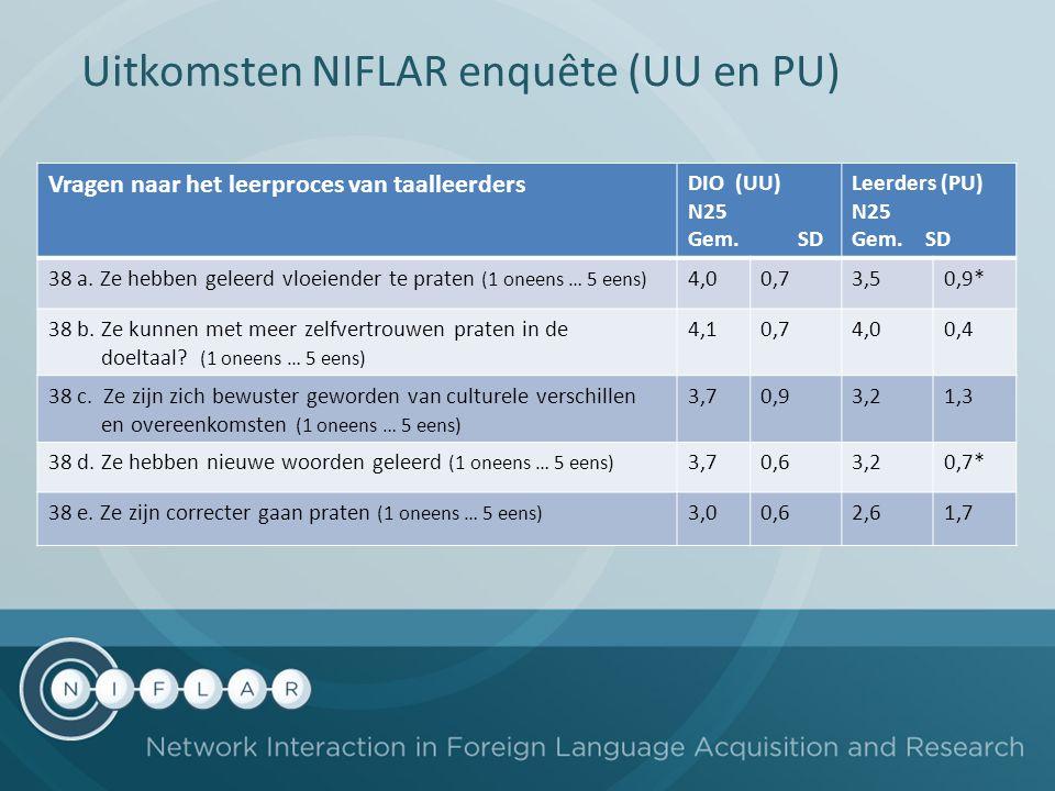 Uitkomsten NIFLAR enquête (UU en PU) Vragen naar het leerproces van taalleerders DIO (UU) N25 Gem. SD Leerders (PU) N25 Gem. SD 38 a. Ze hebben geleer