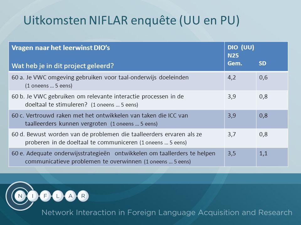 Uitkomsten NIFLAR enquête (UU en PU) Vragen naar het leerwinst DIO's Wat heb je in dit project geleerd? DIO (UU) N25 Gem. SD 60 a. Je VWC omgeving geb