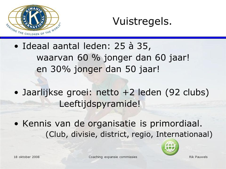 Rik Pauwels 18 oktober 2008 Vuistregels.