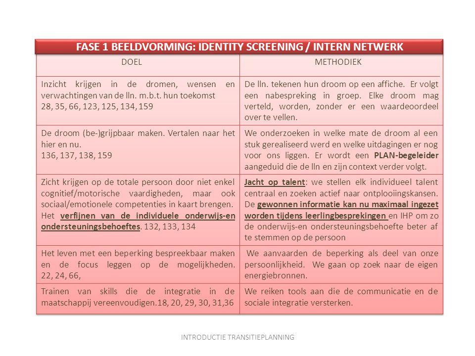 FASE 1 BEELDVORMING: IDENTITY SCREENING / INTERN NETWERK INTRODUCTIE TRANSITIEPLANNING
