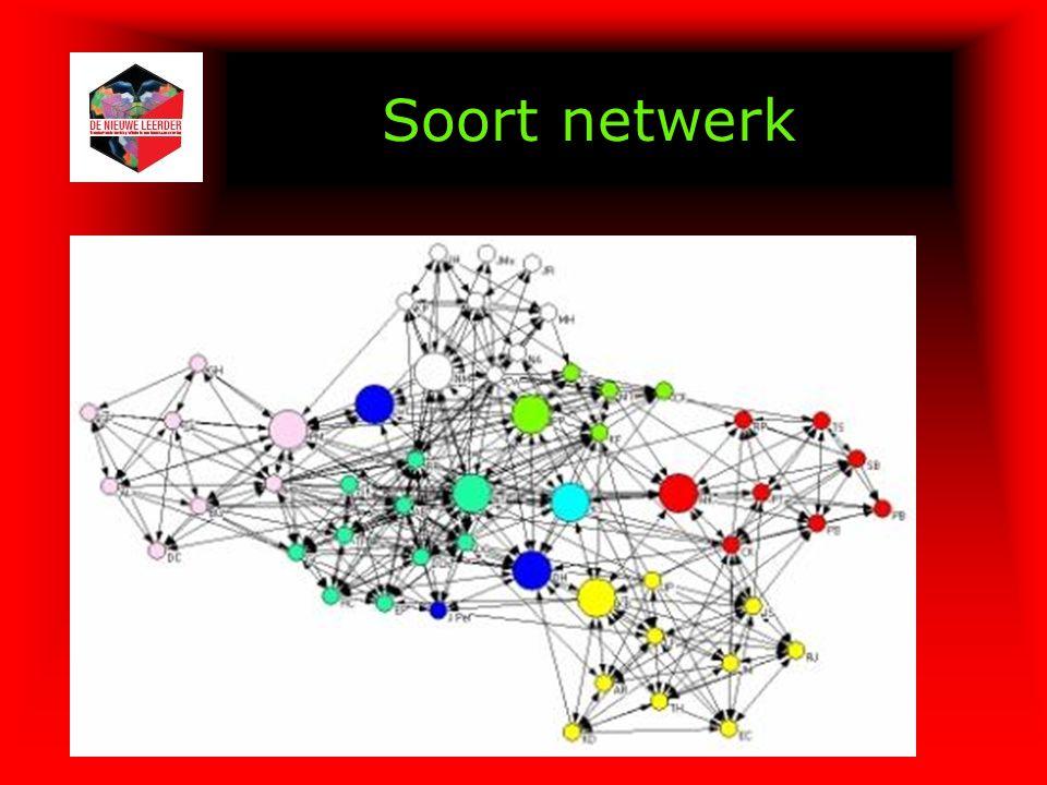 Soort netwerk