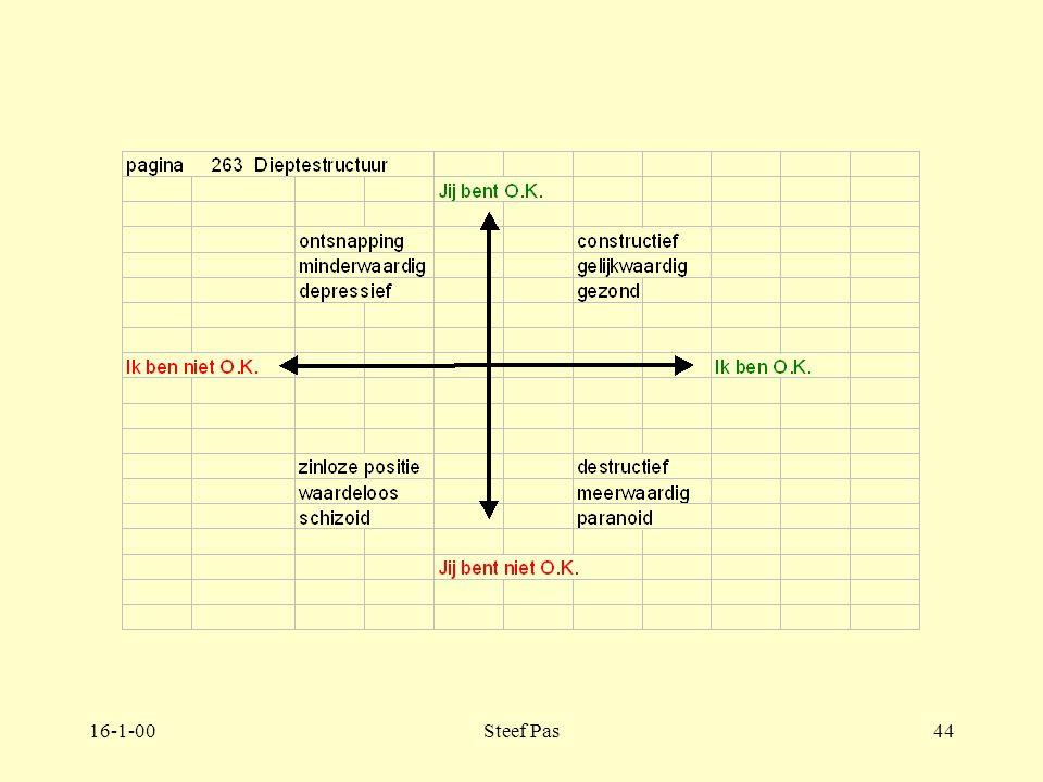 16-1-00Steef Pas43 Deel 4. Hoofdstuk 4 Dieptestructuur van de groep 4.4. Pagina 261-270 Transactionele analyse. Dramadriehoek van Karpman aanklager re
