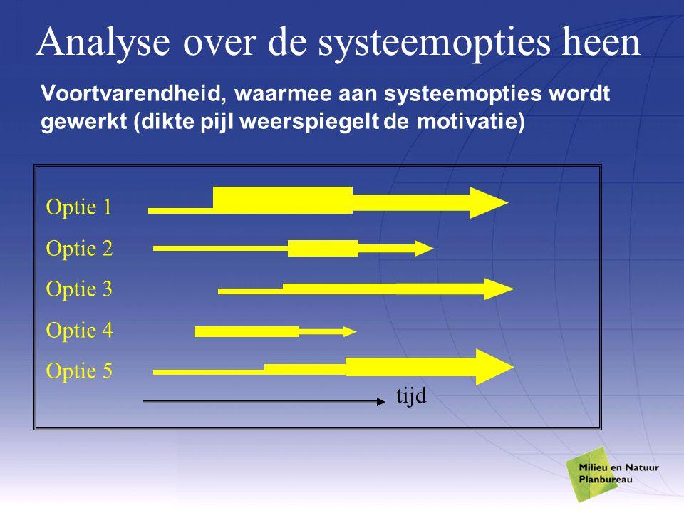 Voortvarendheid, waarmee aan systeemopties wordt gewerkt (dikte pijl weerspiegelt de motivatie) tijd Optie 1 Optie 2 Optie 3 Optie 4 Optie 5 Analyse o