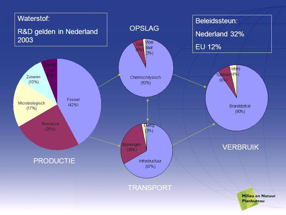 PRODUCTIE OPSLAG TRANSPORT VERBRUIK Waterstof: R&D gelden in Nederland 2003 Beleidssteun: Nederland 32% EU 12%