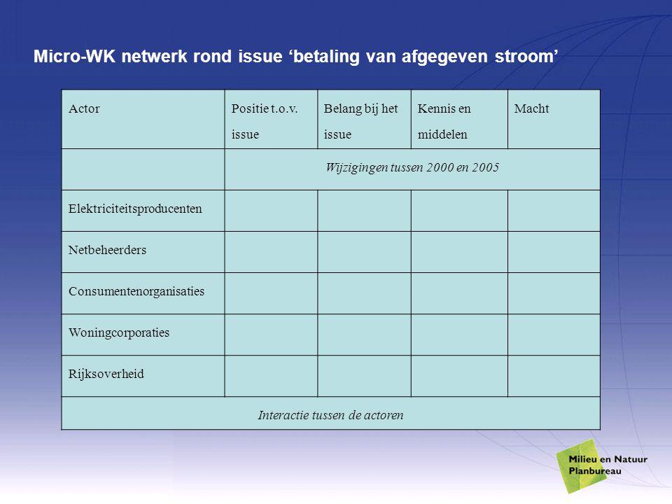 Micro-WK netwerk rond issue 'betaling van afgegeven stroom' Actor Positie t.o.v. issue Belang bij het issue Kennis en middelen Macht Wijzigingen tusse