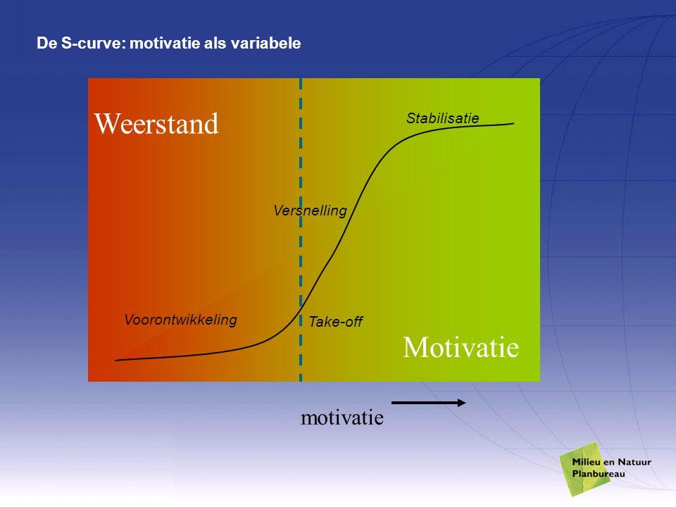 De S-curve: motivatie als variabele Take-off Versnelling Stabilisatie Voorontwikkeling Motivatie Weerstand motivatie