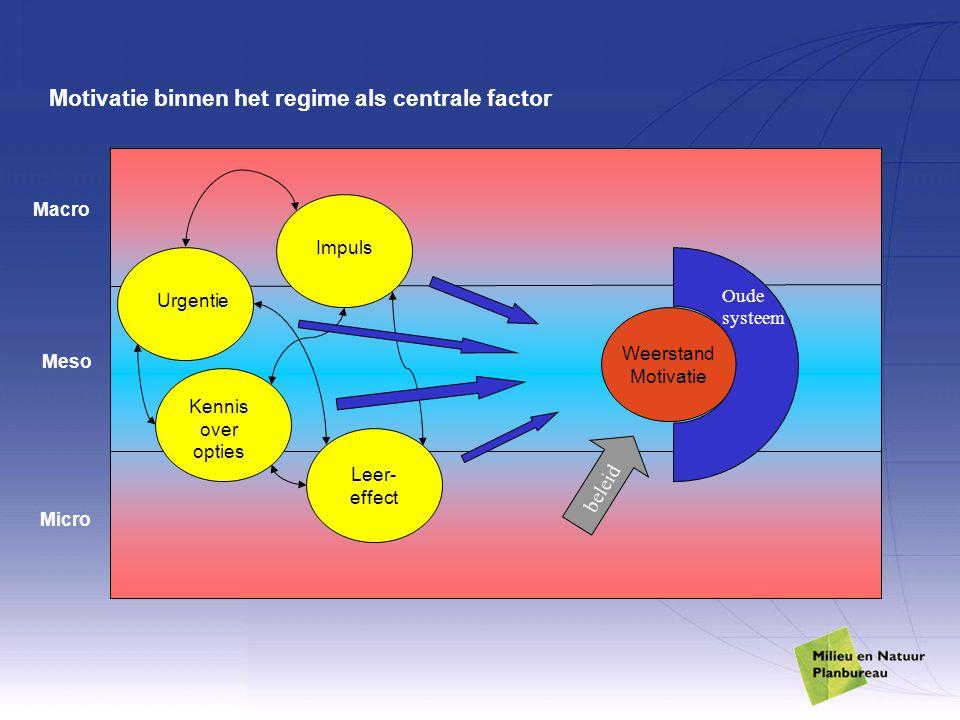 Motivatie binnen het regime als centrale factor Macro Meso Micro Urgentie Kennis over opties Impuls Leer- effect Motivatie Oude systeem beleid Weerstand