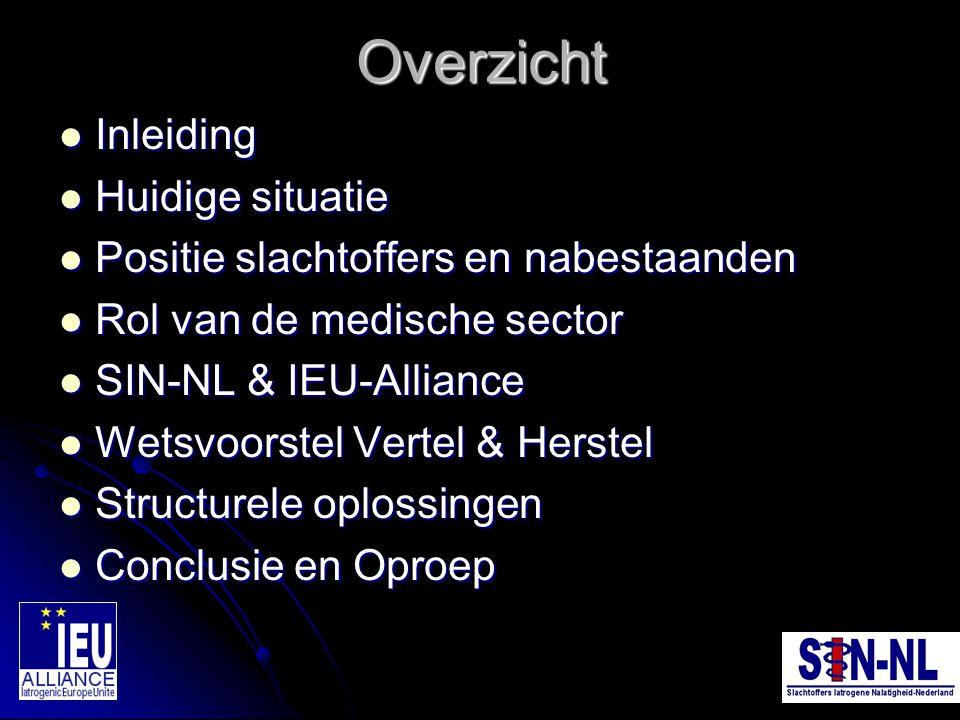 Huidige situatie (I) 90% van de behandelingen in ziekenhuizen heeft goede resultaten 90% van de behandelingen in ziekenhuizen heeft goede resultaten 90% van de patiënten wordt beter 90% van de patiënten wordt beter Medici, verpleegkundigen en ziekenhuizen zijn hiervoor te prijzen Medici, verpleegkundigen en ziekenhuizen zijn hiervoor te prijzen SIN-NL en IEU-alliance richten zich noodgedwongen op de overige 10% SIN-NL en IEU-alliance richten zich noodgedwongen op de overige 10% Bron: NPSA/NHS 2005
