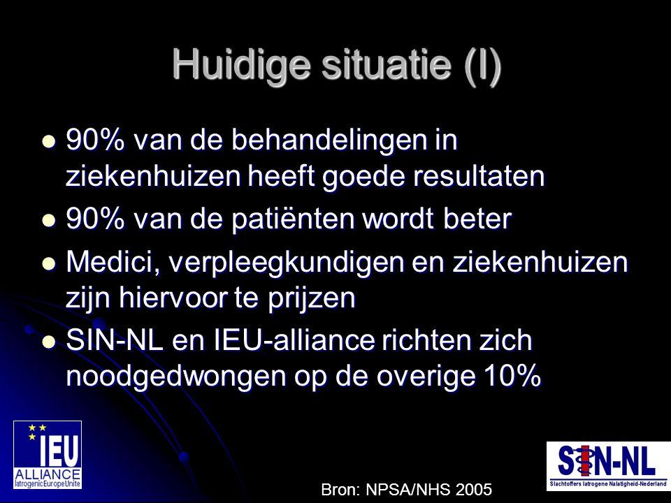Huidige situatie (I) 90% van de behandelingen in ziekenhuizen heeft goede resultaten 90% van de behandelingen in ziekenhuizen heeft goede resultaten 9