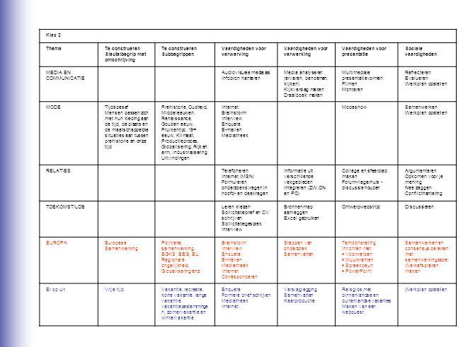 Klas 2 ThemaTe construeren Sleutelbegrip met omschrijving Te construeren Subbegrippen Vaardigheden voor verwerving Vaardigheden voor verwerking Vaardi