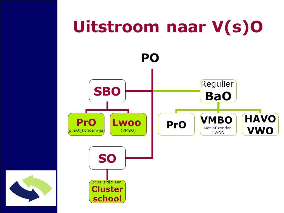 Uitstroom naar V(s)O PO SBO PrO (praktijkonderwijs) Lwoo (VMBO) Regulier BaO PrO VMBO Met of zonder LWOO HAVO VWO SO Bijna altijd een Cluster school