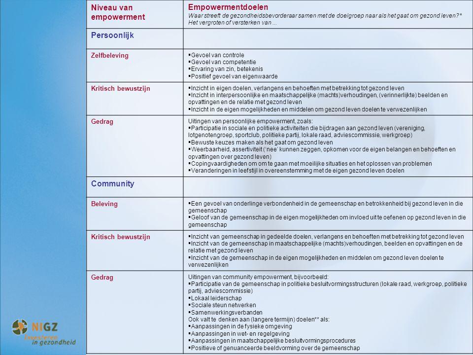 Niveau van empowerment Empowermentdoelen Waar streeft de gezondheidsbevorderaar samen met de doelgroep naar als het gaat om gezond leven?* Het vergr