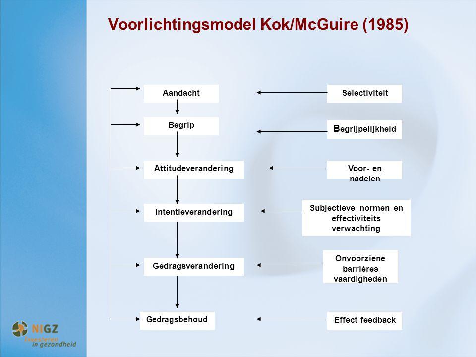 Voorlichtingsmodel Kok/McGuire (1985) Aandacht Begrip Attitudeverandering Intentieverandering Gedragsverandering Gedragsbehoud Selectiviteit B egrijpe
