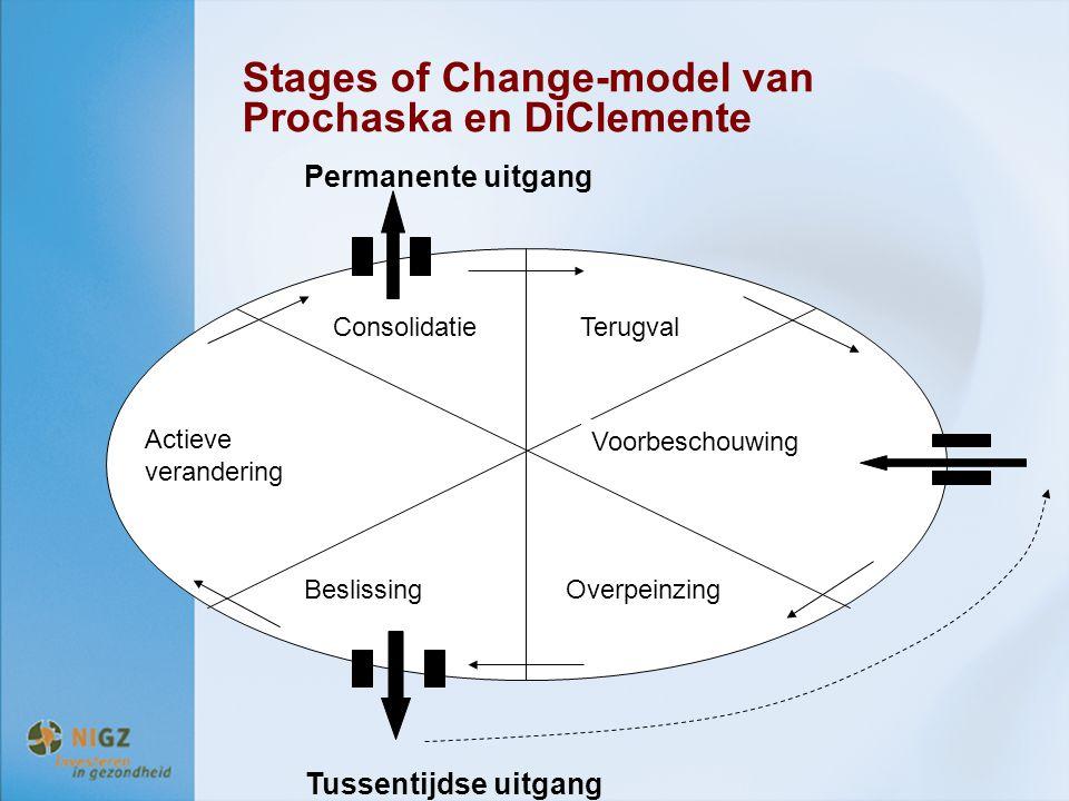 Stages of Change-model van Prochaska en DiClemente Tussentijdse uitgang Permanente uitgang ConsolidatieTerugval BeslissingOverpeinzing Actieve verande