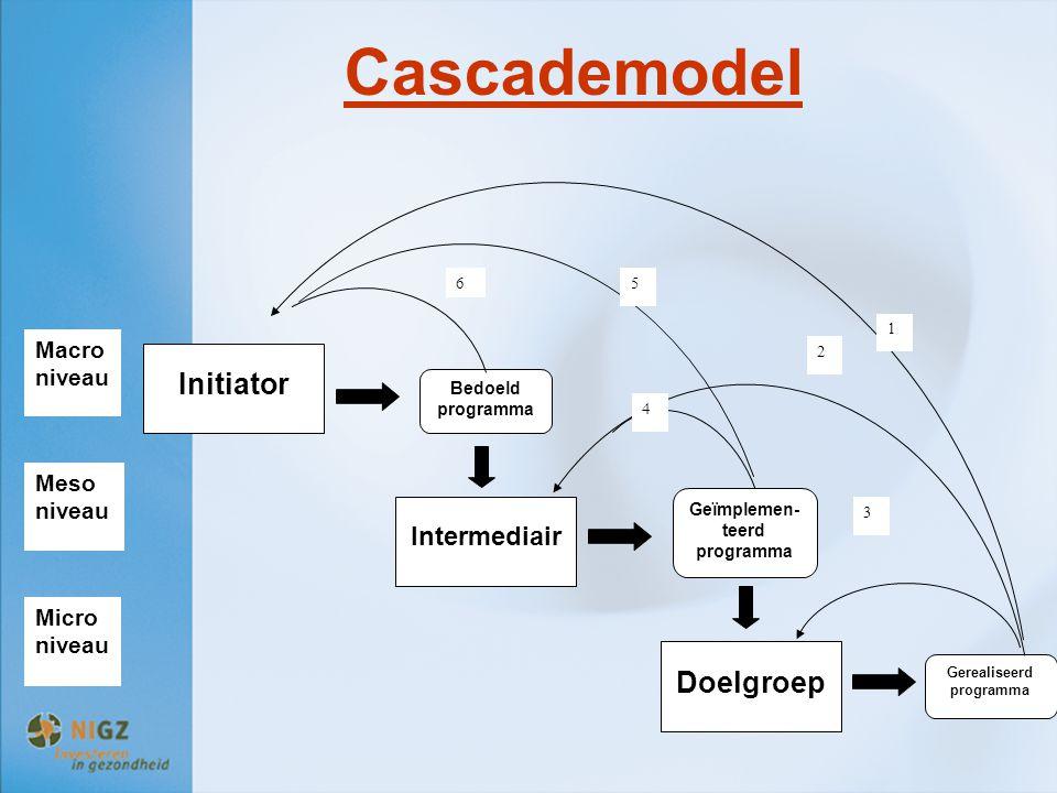 Cascademodel Initiator Intermediair Doelgroep Bedoeld programma Geïmplemen- teerd programma Gerealiseerd programma 3 1 2 56 4 Macro niveau Micro nivea