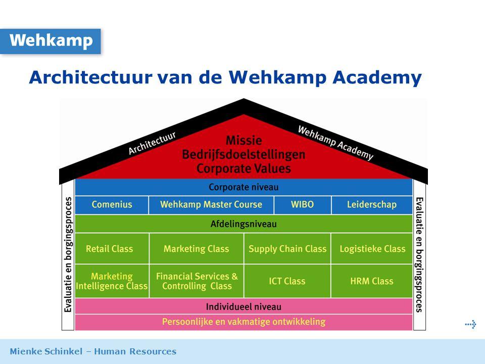 Mienke Schinkel – Human Resources 9 oktober 2007 Architectuur van de Wehkamp Academy