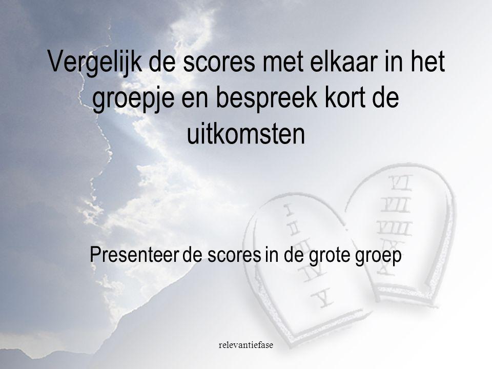 relevantiefase Vergelijk de scores met elkaar in het groepje en bespreek kort de uitkomsten Presenteer de scores in de grote groep