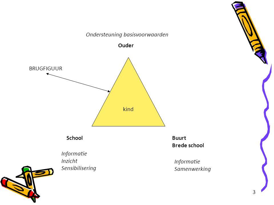 3 Ouder Buurt Brede school School kind Ondersteuning basisvoorwaarden Informatie Inzicht Sensibilisering BRUGFIGUUR Informatie Samenwerking