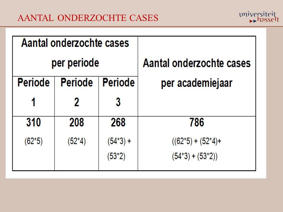 AANTAL ONDERZOCHTE CASES