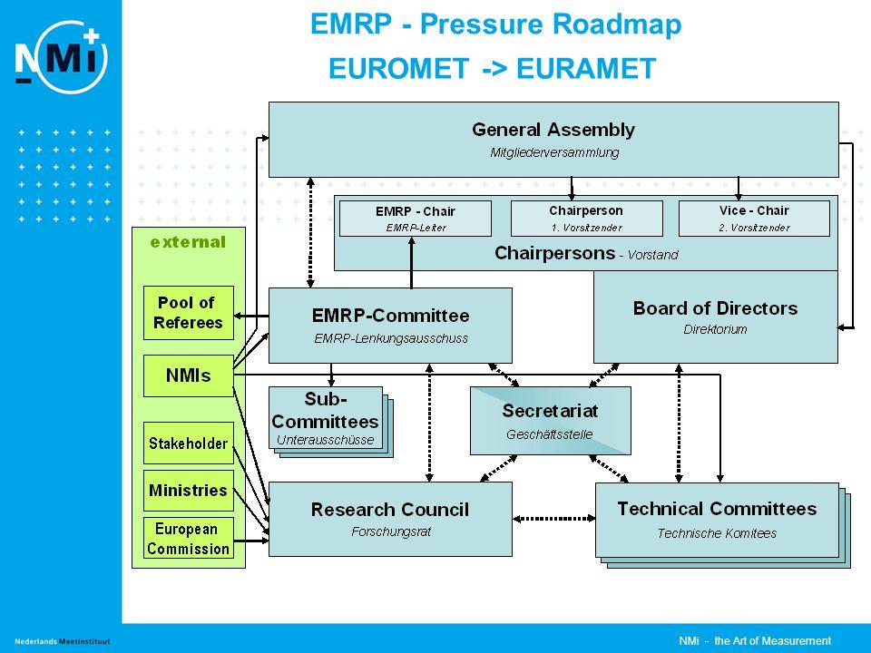 NMi - the Art of Measurement EMRP - Pressure Roadmap EUROMET -> EURAMET
