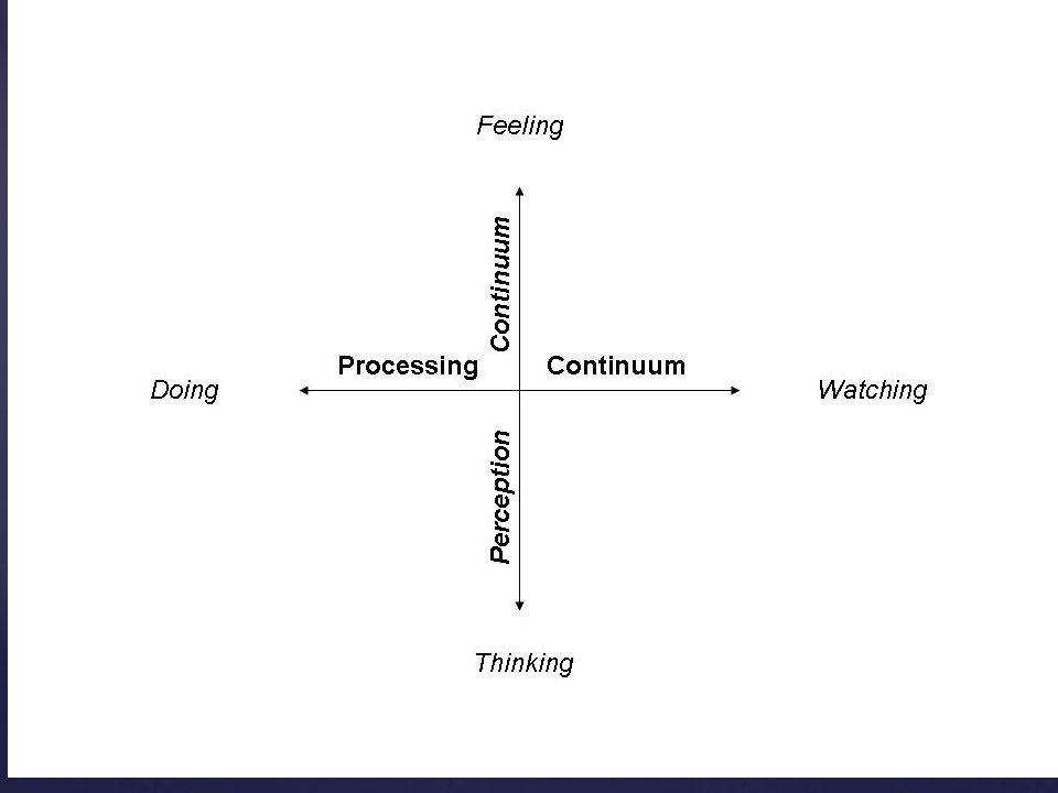 experiental leren (leren vanuit ervaring)