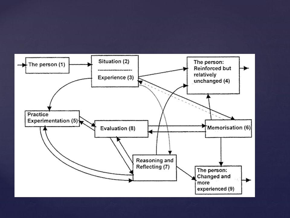 Wat is leren: leren is gekoppeld aan ontwikkelen