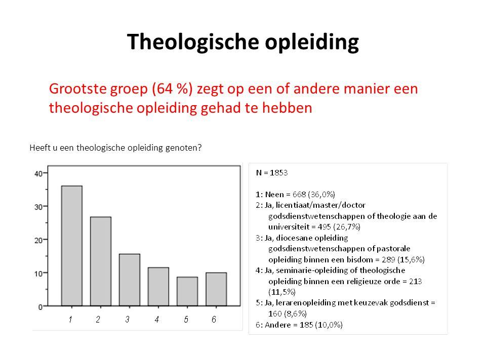 Theologische opleiding Heeft u een theologische opleiding genoten.