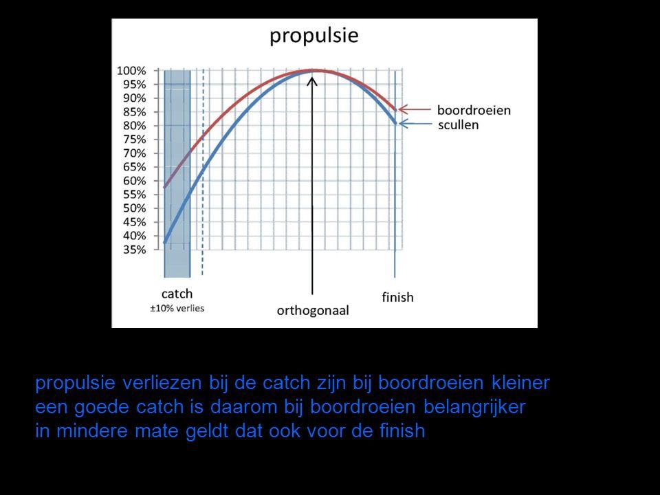 propulsie verliezen bij de catch zijn bij boordroeien kleiner een goede catch is daarom bij boordroeien belangrijker in mindere mate geldt dat ook voo