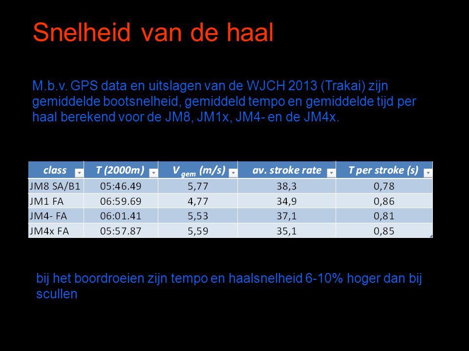 Snelheid van de haal M.b.v. GPS data en uitslagen van de WJCH 2013 (Trakai) zijn gemiddelde bootsnelheid, gemiddeld tempo en gemiddelde tijd per haal