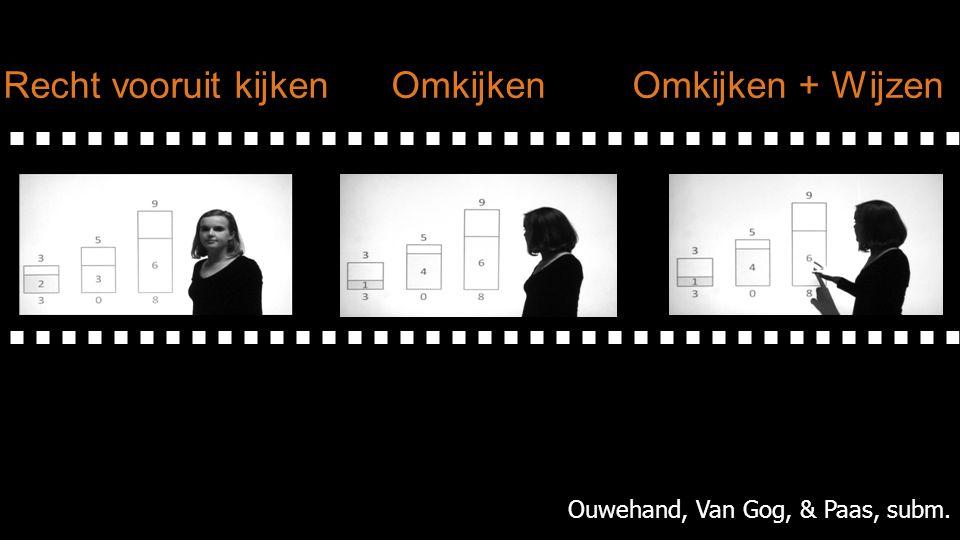 Recht vooruit kijken Omkijken Omkijken + Wijzen Ouwehand, Van Gog, & Paas, subm.