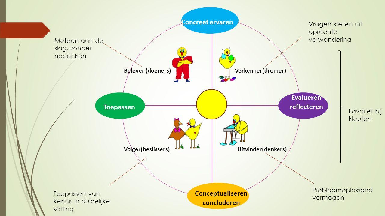 Conceptualiseren concluderen Evalueren reflecteren Toepassen Concreet ervaren Verkenner(dromer) Uitvinder(denkers) Belever (doeners) Volger(beslissers