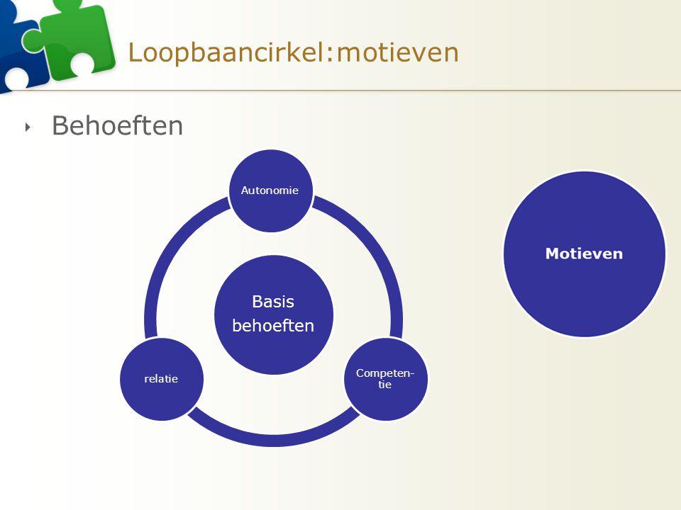Loopbaancirkel:motieven  Behoeften Basis behoeften Autonomie Competen- tie relatie