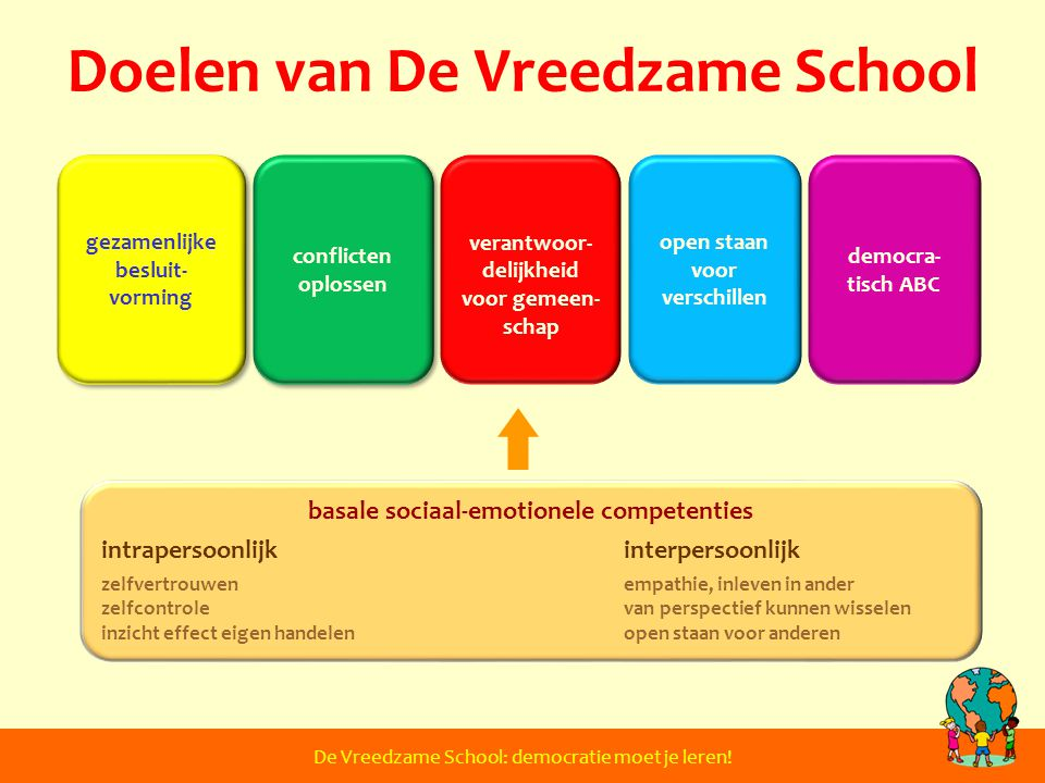 Doelen van De Vreedzame School De Vreedzame School: democratie moet je leren! conflicten oplossen verantwoor- delijkheid voor gemeen- schap open staan
