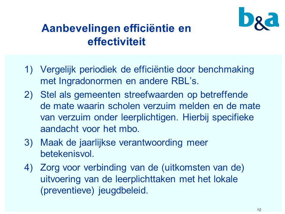 Aanbevelingen efficiëntie en effectiviteit 10 1)Vergelijk periodiek de efficiëntie door benchmaking met Ingradonormen en andere RBL's. 2)Stel als geme