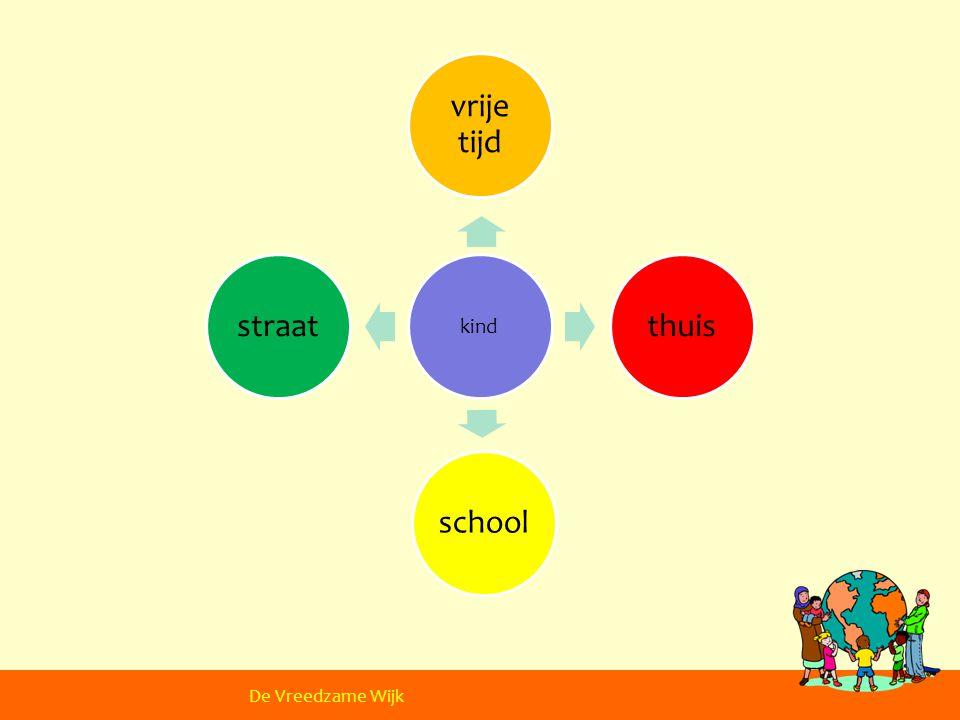 Wat doet de school met haar pedagogische opdracht? school