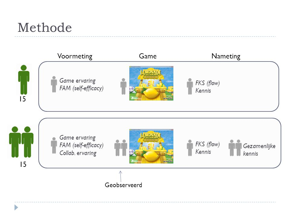 Methode 15 VoormetingGameNameting Game ervaring FAM (self-efficacy) Collab. ervaring Game ervaring FAM (self-efficacy) FKS (flow) Kennis FKS (flow) Ke