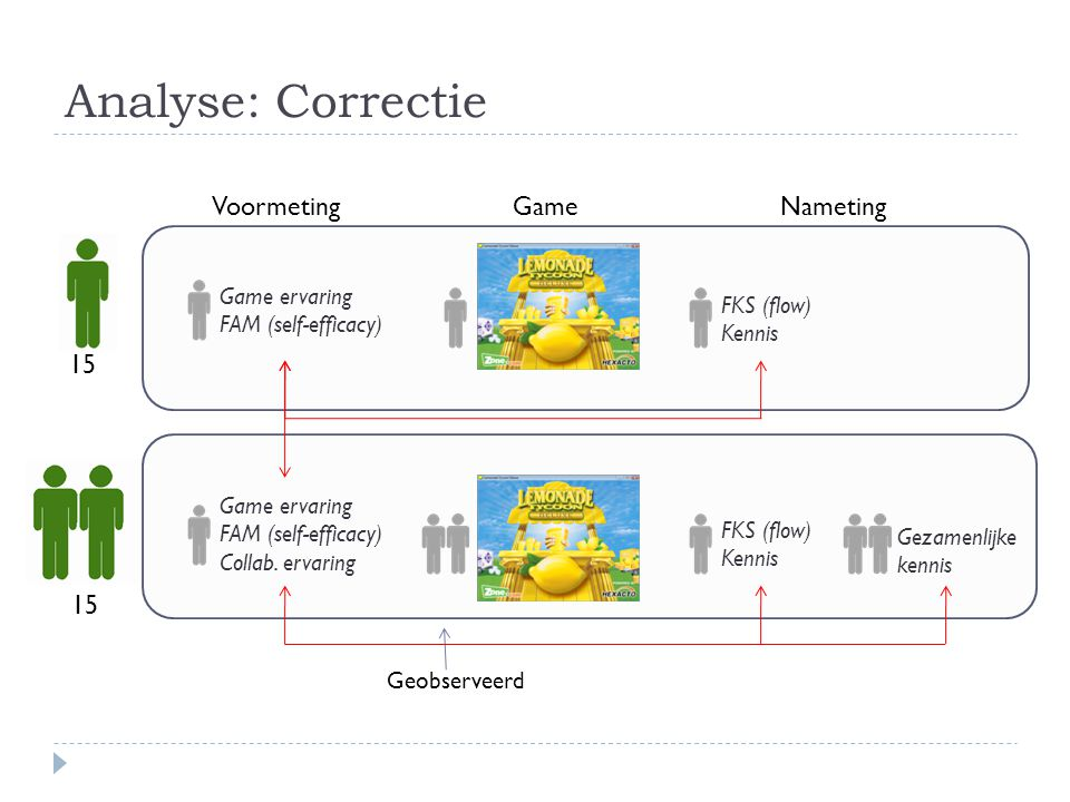 Analyse: Correctie 15 VoormetingGameNameting Game ervaring FAM (self-efficacy) Collab. ervaring Game ervaring FAM (self-efficacy) FKS (flow) Kennis FK