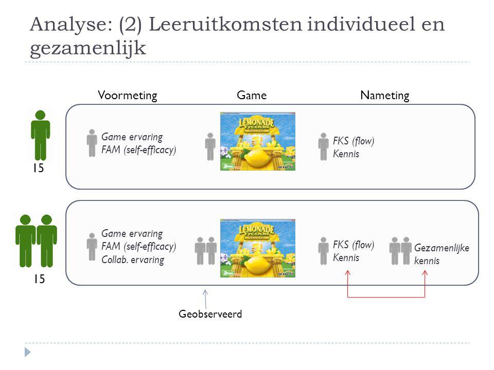 Analyse: (2) Leeruitkomsten individueel en gezamenlijk 15 VoormetingGameNameting Game ervaring FAM (self-efficacy) Collab. ervaring Game ervaring FAM