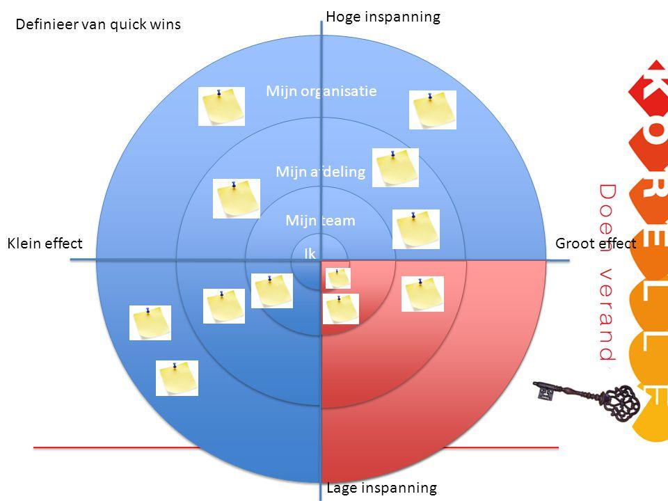 Definieer van quick wins Mijn afdeling Mijn team Ik Mijn organisatie Hoge inspanning Lage inspanning Groot effectKlein effect