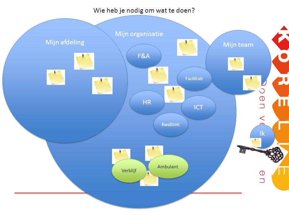 Wie heb je nodig om wat te doen? Mijn afdeling Mijn team Ik Mijn organisatie F&A HR ICT Kwaliteit Facilitair Verblijf Ambulant