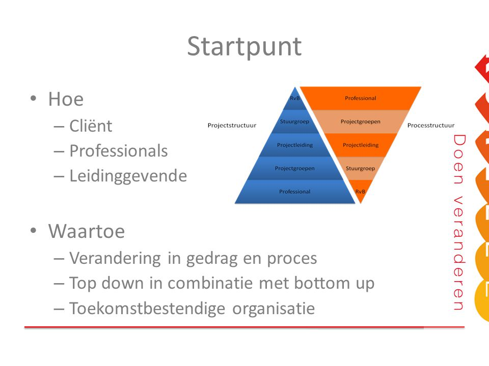 Startpunt Hoe – Cliënt – Professionals – Leidinggevende Waartoe – Verandering in gedrag en proces – Top down in combinatie met bottom up – Toekomstbes